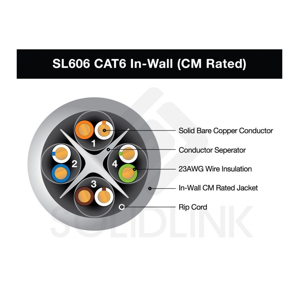 Dripstone 1000FT CAT6 In-Wall CM Rated UL Bare Copper Wire 23 AWG ...